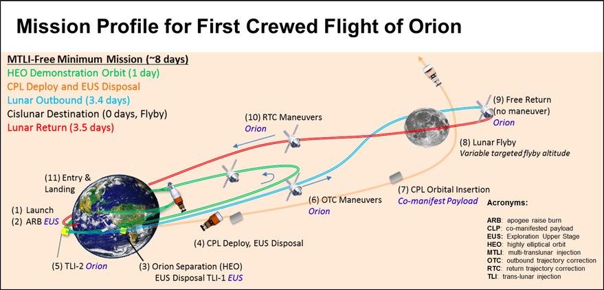 Il nuovo piano di volo della Exploration Mission 2