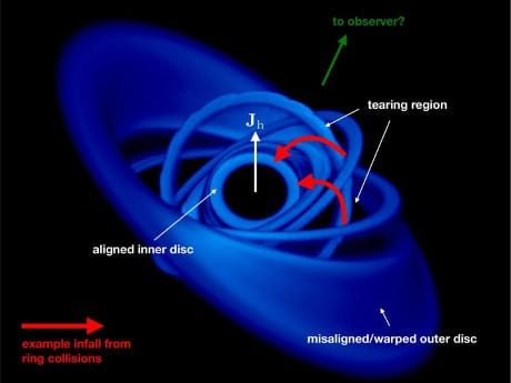 Le simulazioni mostrano che la presenza di un anello disallineato del disco di accrescimento (anello deformato esterno) altera l'orbita degli anelli interni, che così possono scontrarsi tra loro, smettendo di ruotare attorno al buco nero. Questo blocco della rotazione fa sì che la materia degli anelli interni precipiti direttamente sul buco nero (frecce rosse). (Cortesia Pounds et al. / University of Leicester)