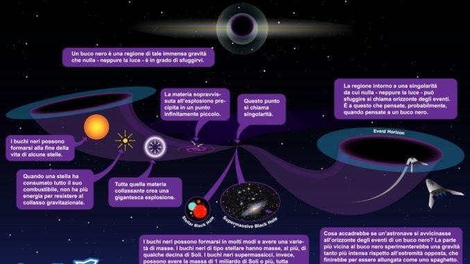 Che cos'è un buco nero
