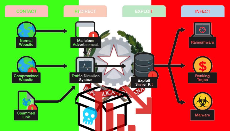 Record Europeo dell'Italia hackerata dal cybercrimine