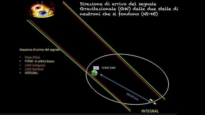 Getti di neutrini che vanno a velocità superiori a quella della luce
