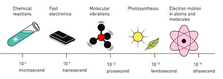 Scala dei tempi ultra-brevi: le reazioni chimiche (all'estrema sinistra) si svolgono in tempi dell'ordine dei microsecondi; i processi della microelettronica in nano secondi, le vibrazioni molecolari in picosecondi, la fotosintesi in femtosecondi, i moti degli elettroni in attosecondi.