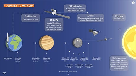 Le tappe del viaggio di BepiColombo fino a Mercurio (in inglese). Clicca per ingrandire