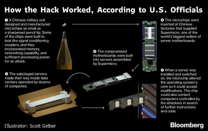 Come funziona il chip per hackerare