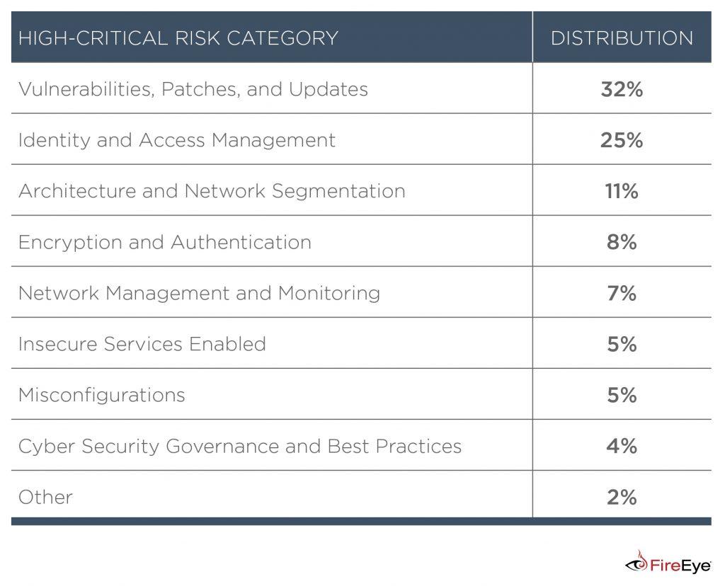 Tabella delle categorie ad alto rischio