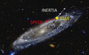 La stella, percorrendo la sua orbita a un'elevata velocità (speed, in rosso) subisce una forza centrifuga (vettore bianco) superiore a quella gravitazionale (vettore nero). La teoria di Mike McCulloch afferma che un'altra forza, l'inerzia quantizzata, bilancia parte (vettore bianco tratteggiato) di quella centrifuga. | Mike McCulloch, TEDx Talks