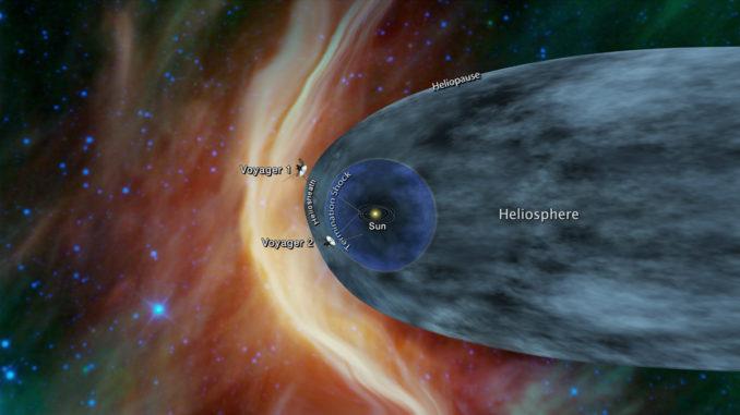 Questa dovrebbe essere la posizione delle due sonde Voyager rispetto all'eliosfera (in grigio e blu), ovvero l'area di influenza del Sole (in giallo). Da notare come l'eliosfera sia schiacciata nella direzione in cui il Sistema Solare si muove orbitando attorno al centro galattico (clicca qui per ingrandire l'immagine).|NASA/JPL-Caltech