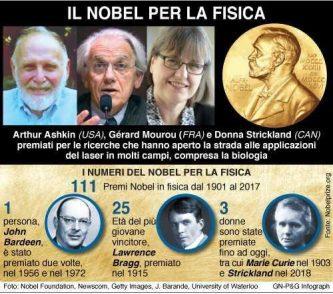 Nobel per la fisica 2018 per le applicazioni con i raggi laser