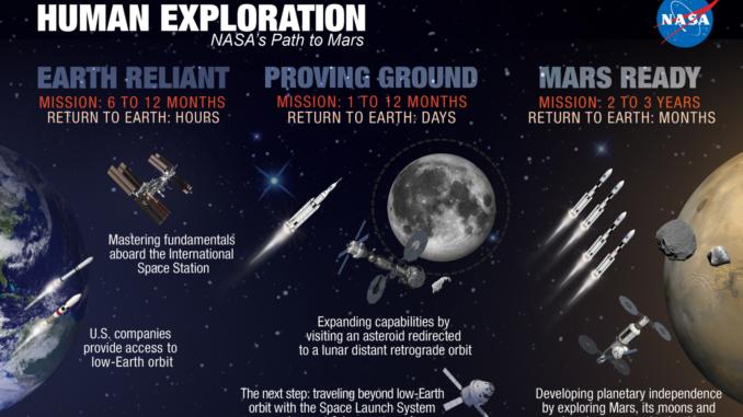 Esplorazione Spaziale Umana