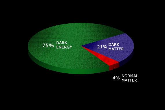 """Secondo la nostra attuale idea, l'Universo si compone in questo modo: materia ordinaria (la """"nostra"""") 4% + materia oscura (ignota) 21%. Tutto il resto è l'ancora più misteriosa energia oscura. Che questo oscuro 96% sia tutto da ripensare?"""
