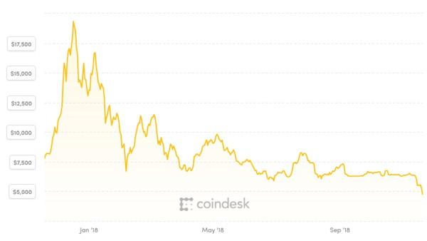 fuga dal Bitcoin