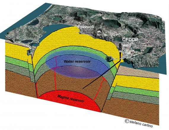 Campi Flegrei: la caldera generata dalla catastrofica eruzione di 15.000 anni fa si sta innalzando. Ai margini dell'area è stato realizzato un pozzo esplorativo per studiare la camera magmatica. | Stefano Carlino / INGV