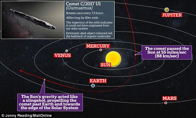 'Oumuamua, misterioso asteroide in viaggio interstellare