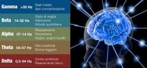 Il controllo delle onde gamma nel cervello per cure psichiatriche