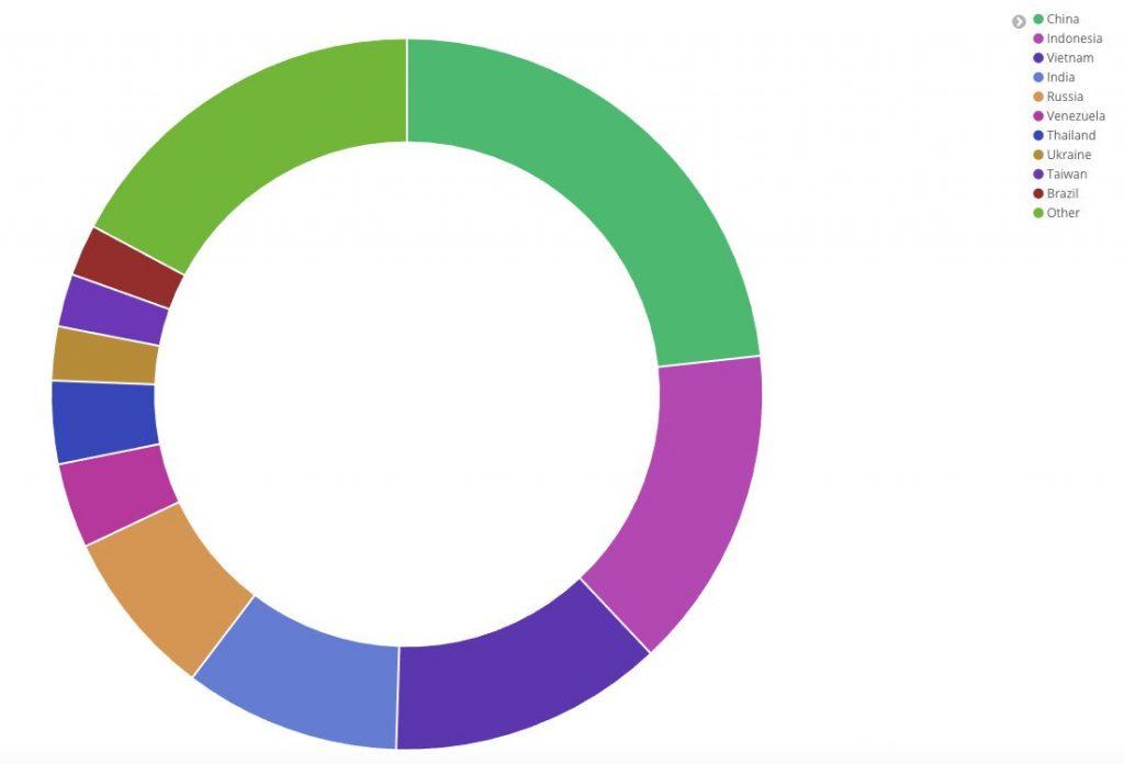I dati postati su Twitter da Hankins, tra l'altro, sono tutt'altro che rassicuranti: il ricercatore ha rilevato 17 milioni di tentativi di connessione in una sola settimana, provenienti da 630.000 indirizzi IP univoci da 194 paesi nel mondo.