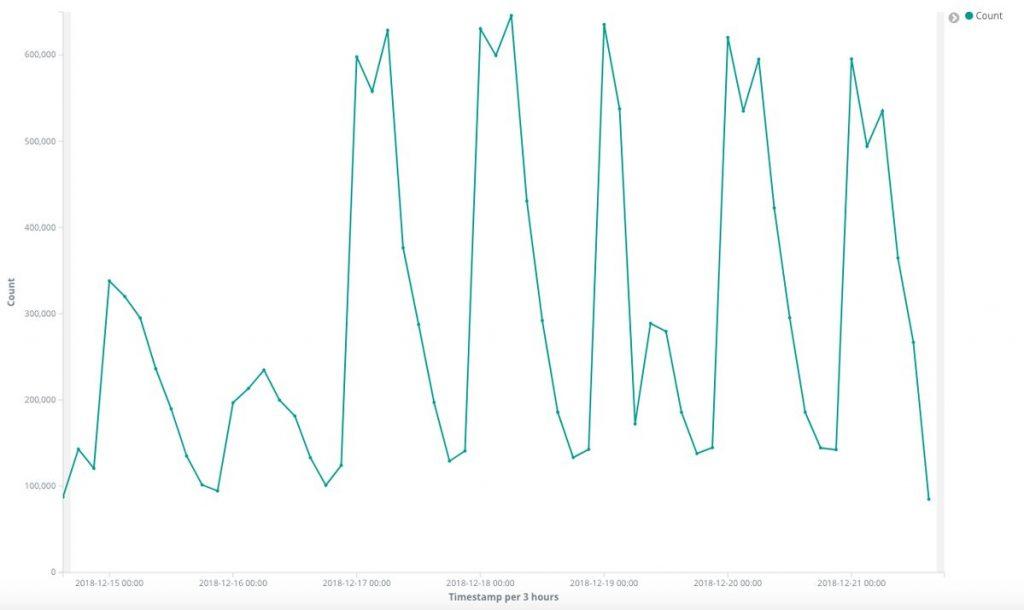 Il numero di computer infettati è quindi decisamente elevato, anche perché l'analisi su scala temporale mostra che i picchi di connessione sono nei giorni lavorativi. Tradotto: la maggior parte dei computer si trovano in reti aziendali e, di conseguenza, è giustificato pensare che a ogni indirizzo IP corrispondano decine (o centinaia) di computer infetti.