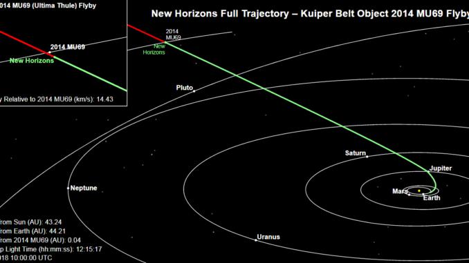 Questa immagine mostra la posizione attuale di New Horizons. Il tratto verde della linea mostra il percorso che la sonda ha effettuato dal lancio; il tratto rosso indica il percorso futuro. Crediti: Johns Hopkins University Applied Physics Laboratory