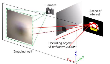 Schema dell'apparato sperimentale usato nello studio. La fotocamera si trova dalla parte opposta di uno schermo rispetto all'immagine da riprodurre, e punta verso una superficie opaca. Su quest'ultima arriva l'immagine della scena d'interesse, parzialmente oscurata da un oggetto. La fotocamera cattura quindi un'immagine molto confusa che dovrà essere rielaborata da un apposito algoritmo. (Credit: Charles Saunders/Nature)