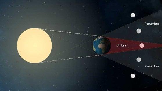 La luna e la Terra