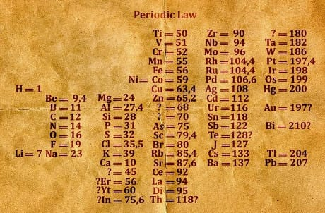 Illustration of Mendeleev's periodic table as published in 1869. It contains many gaps and uncertainties
