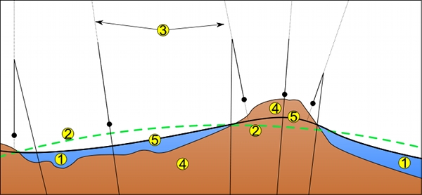 Diagram illustrating the basic concepts of creating a geoid. The figure shows: 1. ocean; 2. a reference ellipsoid; 3. local plumb line; 4. continent; 5. geoid. Image Credit: MesserWoland via Wikimedia Commons.