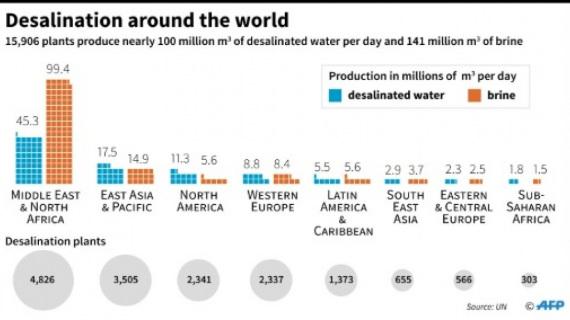 La produzione di acqua dissalata (azzurro) e di salamoia (arancione), in milioni di metri cubi al giorno nelle regioni dove si utilizzano queste tecnologie. | ONU