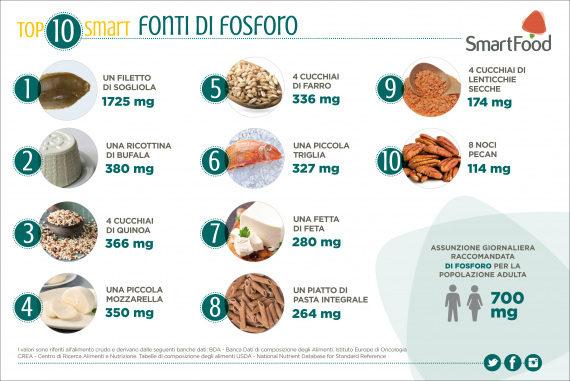 Alimenti: le nostre fonti di fosforo. | SmartFood