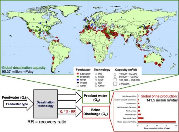 Dissalatori, una visione d'insieme: nella parte superiore, la distribuzione degli impianti di desalinazione a livello globale, per un totale di 95 milioni di metri cubi al giorno (fine 2018). In questa parte del grafico i colori corrispondono alle fonti di approvvigionamento dell'acqua da trattare: acqua di mare (rosso), acqua salmastra (verde), fiumi (blu), riciclo (nero). In basso: il flusso semplificato del processo, che attualmente si conclude per lo più nella salamoia (brine) - 140 milioni di metri cubi al giorno. | ONU