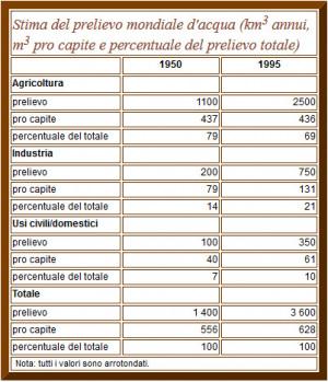 Prelievi d'acqua a livello globale in metri cubi pro capite l'anno (da uno studio della FAO, l'Organizzazione delle Nazioni Unite per l'alimentazione e l'agricoltura). | FAO
