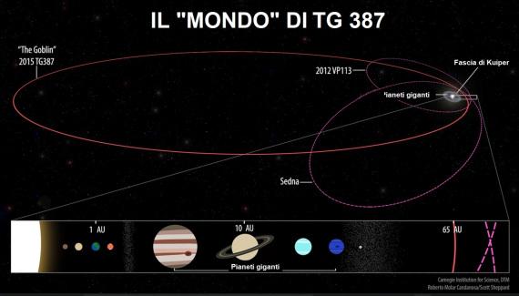 Le orbite di alcuni pianetini che indicherebbero la presenza del Pianeta 9