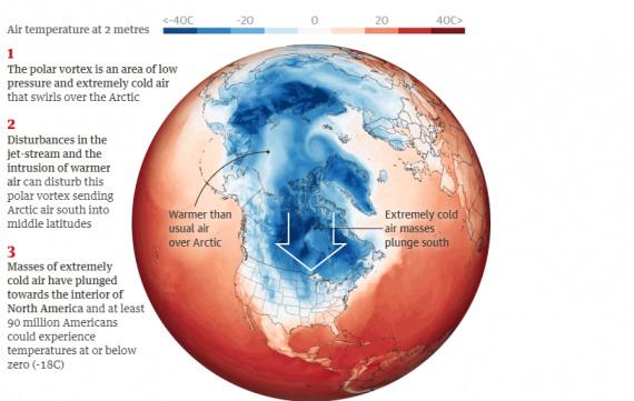 Una mappa delle temperature atmosferiche su Artico, Stati Uniti e Nord Europa, in un'elaborazione grafica del Guardian a partire da dati della NASA. L'immagine descrive la situazione del 29 gennaio 2019. | Guardian graphic. Source: Nasa