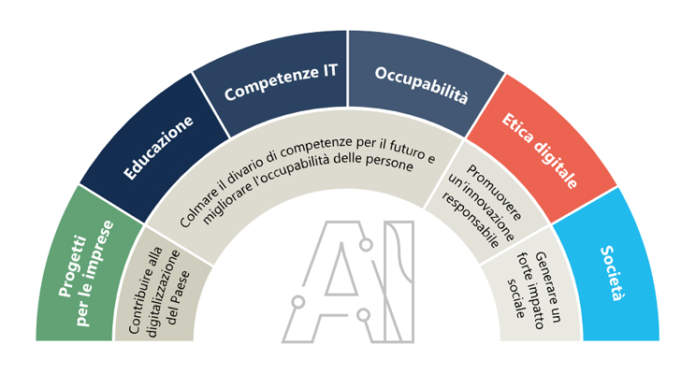 Ambizione Italia Tassonomia