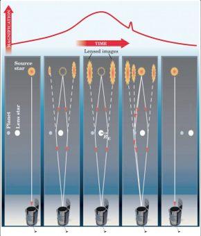 Schematizzazione dell'effetto microlente gravitazionale. Crediti: Nasa/WFirst