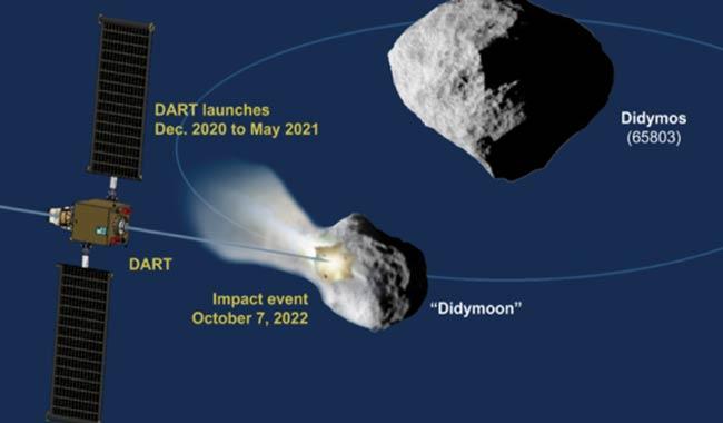 Progetto Dart della Nasa per deviare asteroidi