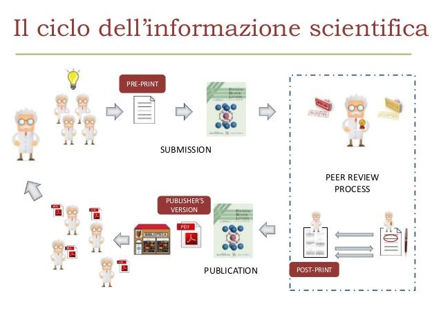 Ciclo informazione scientifica