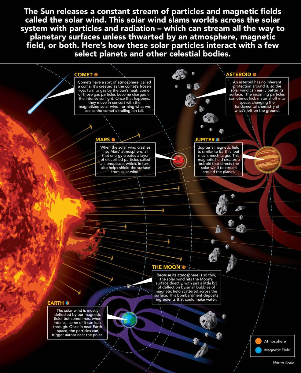 Il vento solare, rilasciato dalla nostra stella, nel suo viaggio attraverso il sistema solare, colpisce tanti mondi con le sue particelle e radiazioni che possono scorrere fino alle superfici dei vari pianeti, a meno che non siano ostacolate da un'atmosfera, da un campo magnetico o da entrambi. In questa immagine si vede come queste particelle solari interagiscono con alcuni pianeti e altri corpi celesti. Crediti: Goddard Space Flight Center della Nasa / Mary Pat Hrybyk-Keith