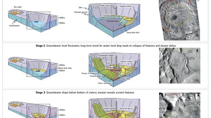 Questo diagramma mostra un modello dell'evoluzione nel tempo dei bacini acquiferi nei crateri di Marte. Ci sono tre fasi principali: nella prima (in alto), il bacino del cratere è allagato con acqua di falda, dando luogo a formazioni come delta, valli, canali, coste e così via. Nella seconda fase (al centro), il livello dell'acqua scende in tutto il pianeta e nuove formazioni emergono come risultato. Nella fase finale (in basso), il cratere si secca e diventa soggetto all'erosione, rivelando strutture formatesi nei precedenti miliardi di anni. Crediti: Nasa/Jpl-Caltech/Msss; adattamento da F. Salese et al. (2019)