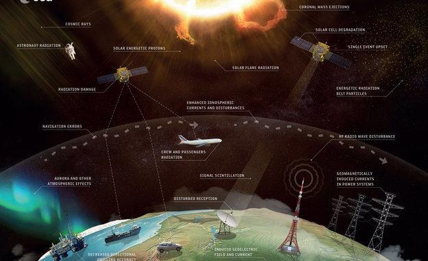 Effetti meteorologici spaziali