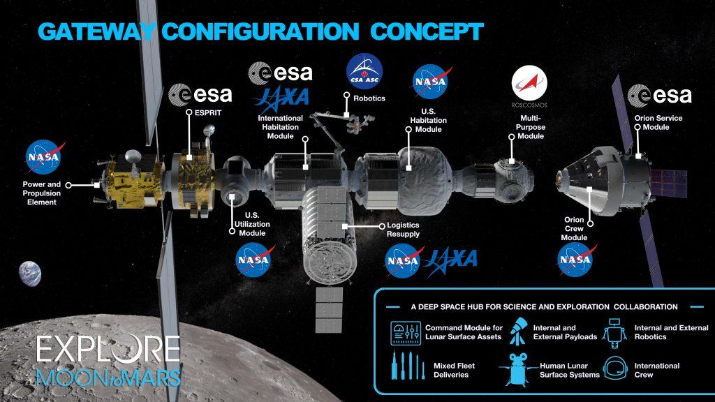 Progetto del LOP-G: in evidenza i vari moduli e le agenzie spaziali incaricate alla realizzazione. Fonte: NASA.