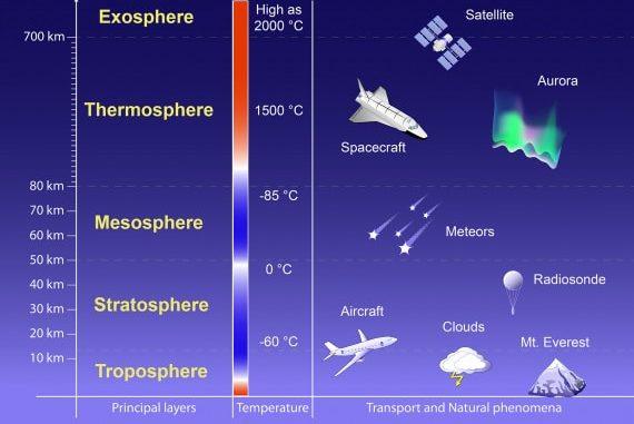 Illustrazione schematica dei livelli dell'atmosfera della Terra e dell'andamento delle temperature in funzione dell'altezza. A destra, il modo in cui occupiamo queste regioni e alcuni dei fenomeni che vi accadono. | Designua / Shutterstock
