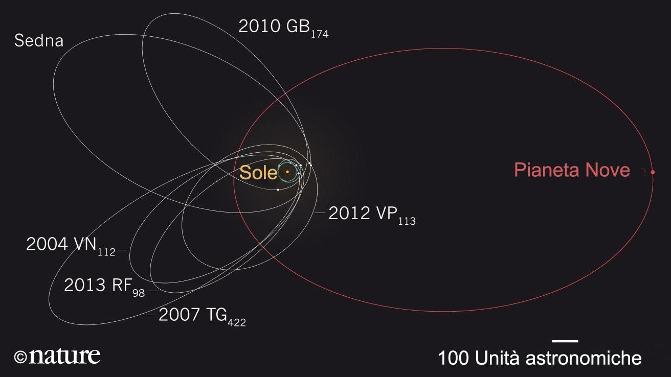 Scoperto nuovo nono pianeta per il Sistema Solare
