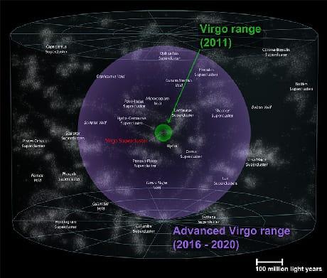 In verde, il volume di cielo accessibile a Virgo nelle prime prese dati, e in viola con l'attuale aggiornamento (Cortesia Virgo Collaboration/Andrew Z. Colvin)