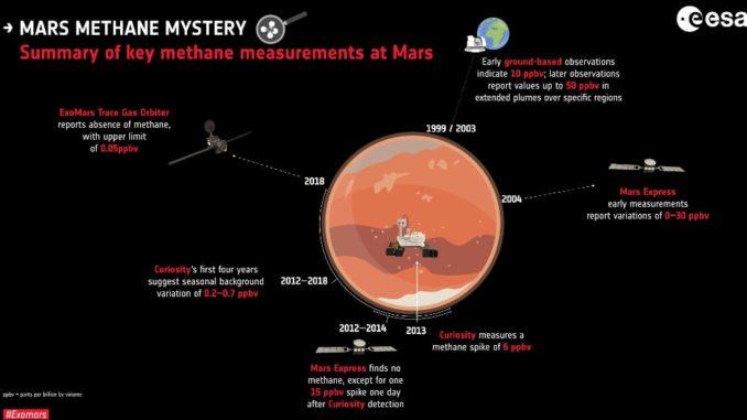 Una mappa delle missioni alla ricerca del metano. (Cortesia ESA)