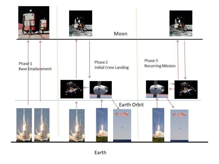 <em><strong>Nella Fase 1</strong> del programma <strong>Moon Direct</strong>, verrebbero utilizzati due <strong>Falcon Heavy</strong> per inviare moduli abitativi di base e altri carichi sulla Luna. <strong>Nella Fase 2,</strong> un Falcon Heavy e un Falcon 9 sono usati per trasportare l'equipaggio sulla Luna in un Lunar Excursion Vehicle (LEV). <strong>Nella Fase 3,</strong> un Falcon 9 verrebbe utilizzato per trasportare l'equipaggio in orbita e rifornire di carburante il LEV. L'equipaggio sarebbe quindi trasportato sulla Luna dal LEV, che trasporterebbe anche rifornimenti per la base lunare. Credito: Robert Zubrin</em>