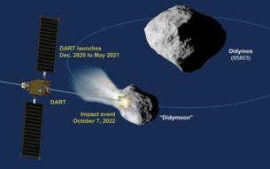 Profilo missione DART