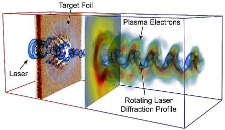 Terapia con il laserplasma elimina immediatamente i tumori