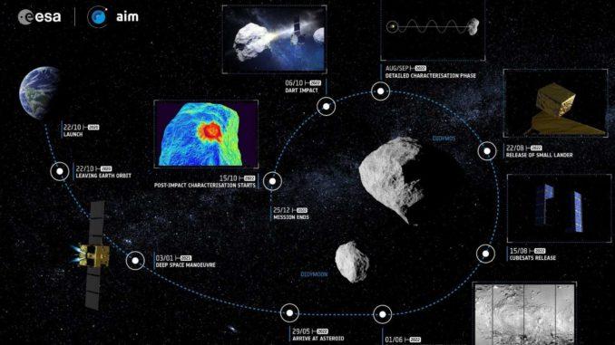 Missione Hera per studiare il Deep Impact sugli asteroidi