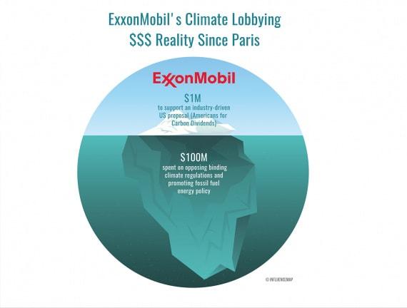L'iceberg di ExxonMobil: il rapporto tra gli investimenti a supporto di iniziative dell'industria volte alla penalizzazione dell'uso dei combustibili fossili (1 milione di dollari) a fronte di attività di lobbying contro l'adozione di regolamenti per la decarbonizzazione e a favore di politiche di promozione dei combustibili fossili (100 milioni di dollari). | InfluenceMap