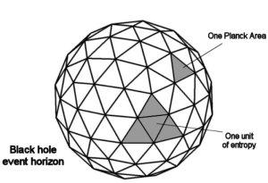 L'entropia Bekenstein-Hawking o termodinamica dei buchi neri è la quantità di entropia che deve essere assegnata a un buco nero in modo che esso rispetti le leggi della termodinamica come vengono interpretatie da osservatori esterni a quel buco nero . Entropia di buco nero è un concetto con radice geometrica, ma con molte conseguenze fisiche. Si legano insieme le nozioni di gravitazione, termodinamica e teoria quantistica, ed è pertanto considerata come una finestra sul mondo ancora in gran parte nascosto con un profondo impatto sulla comprensione della gravità quantistica, portando alla formulazione del principio olografico. Come nella termodinamica classica, esistono quattro leggi della termodinamica dei buchi neri.