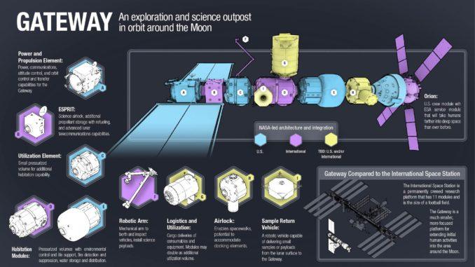 Lunar gateway configuration